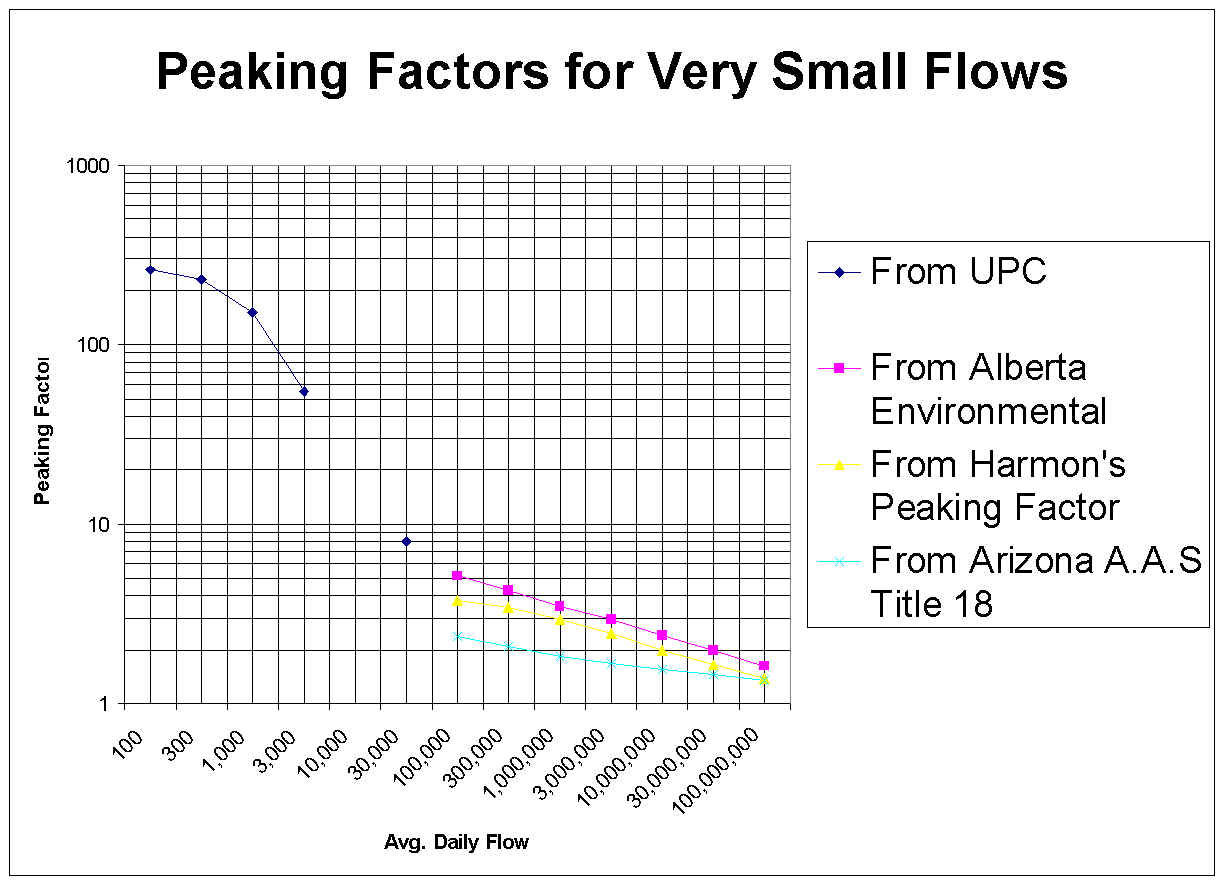 Graph of Sewer Peaking Factors
